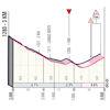 Giro d'Italia 2021: finale profile stage 16 - source: www.giroditalia.it