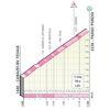 Giro d'Italia 2021: Passo Pardoi stage 16 - source: www.giroditalia.it