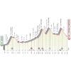 Giro d'Italia 2021: profile 16th stage - source: www.giroditalia.it