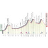 Giro d'Italia 2021: profile 16th stage - source: www.giroditalia.it