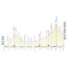 Giro d'Italia 2021: profile stage 16 - source: www.giroditalia.it