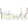 Giro d'Italia 2021: profile 17th stage - source: www.giroditalia.it