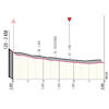 Giro d'Italia 2021: finale profile stage 18 - source: www.giroditalia.it