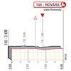Giro d'Italia 2021: finish profile stage 2 - source: www.giroditalia.it