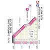 Giro d'Italia 2021: Alpe Motta stage 20 - source: www.giroditalia.it