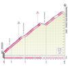 Giro d'Italia 2021: Passo del San Bernardino stage 20 - source: www.giroditalia.it