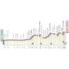 Giro d'Italia 2021: profile 4th stage - source: www.giroditalia.it