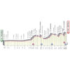 Giro d'Italia 2021: profile 4th stage - source: www.giroditalia.it