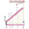 Giro d'Italia 2021: finale profile stage 5 - source: www.giroditalia.it