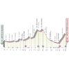 Giro d'Italia 2021: profile 6th stage - source: www.giroditalia.it