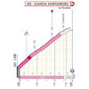Giro d'Italia 2021: finish profile stage 8 - source: www.giroditalia.it