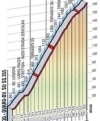 Giro 2014 stage 20: Climb details of the Monte Zoncolan