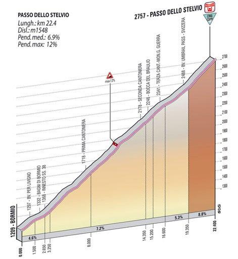 Giro d'Italia: Climb details Passo dello Stelvio