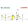 Giro d'Italia 2020 - virtual: profile 1st stage - source: www.giroditalia.it