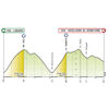 Giro d'Italia 2020 - virtual: profile 2nd stage - source: www.giroditalia.it