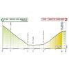 Giro d'Italia 2020 - virtual: profile 5th stage - source: www.giroditalia.it