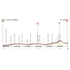 Giro Rosa 2019: profile 10th stage - source: girorosaiccrea.it
