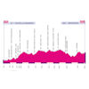 Giro Rosa 2020: profile 2nd stage - source: girorosaiccrea.it