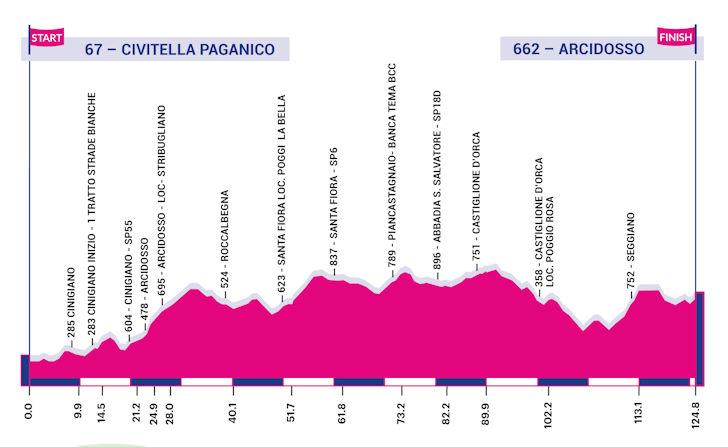 Giro Rosa 2