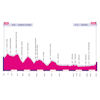 Giro Rosa 2020: profile 3rd stage - source: girorosaiccrea.it