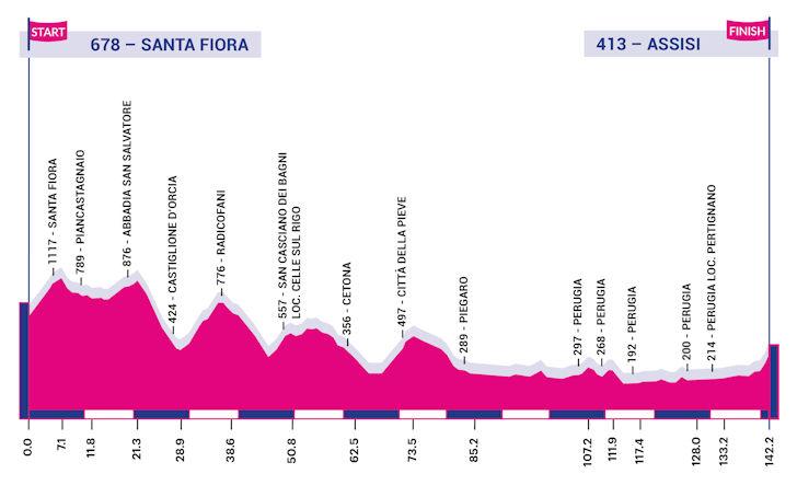 Giro Rosa 3