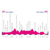 Giro Rosa 2020: profile 4th stage - source: girorosaiccrea.it