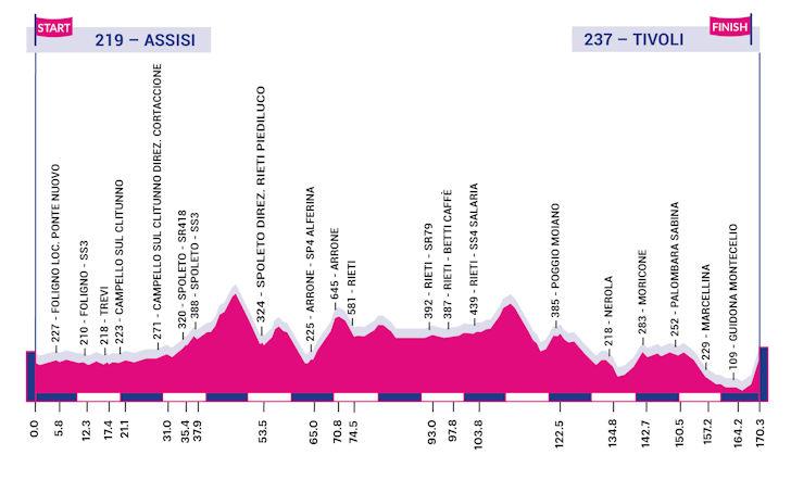 Giro Rosa 4