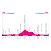 Giro Rosa 2020: profile 5th stage - source: girorosaiccrea.it