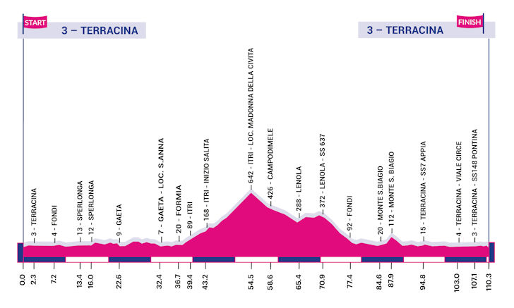 Giro Rosa 5