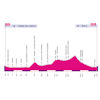 Giro Rosa 2020: profile stage 6 - source: girorosaiccrea.it