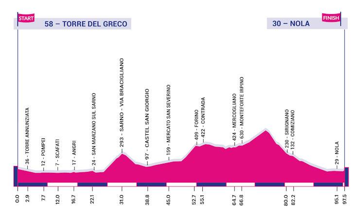 Giro Rosa 6