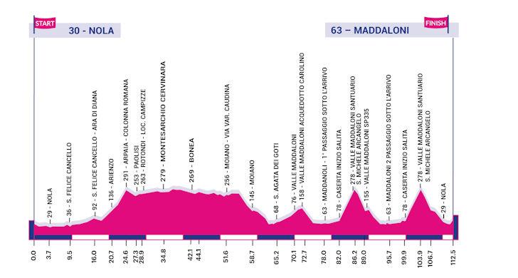 Giro Rosa 7