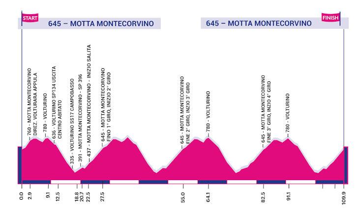 Giro Rosa 9