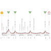 Giro Rosa 2021: profile 10th stage - source: giroditaliadonne.it
