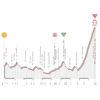 Giro Rosa 2021: profile stage 2 - source: giroditaliadonne.it