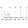 Giro Rosa 2021: profile 5th stage - source: giroditaliadonne.it