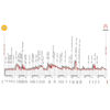 Giro Rosa 2021: profile stage 6 - source: giroditaliadonne.it