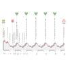 Giro Rosa 2021: profile 7th stage - source: giroditaliadonne.it