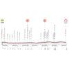 Giro Rosa 2021 stage 8