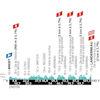 La Course 2021: profile - source:bron:lacoursebyletourdefrance.com