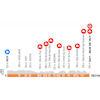La Fleche Wallonne Femmes 2021: profile - source: www.la-fleche-wallonne-femmes.be