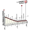 Milan-San Remo 2018: Profile final kilometres - source: milanosanremo.it