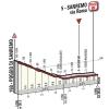 Milan - San Remo 2015: Final kilometres