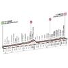 Milan - San Remo 2015: Profile