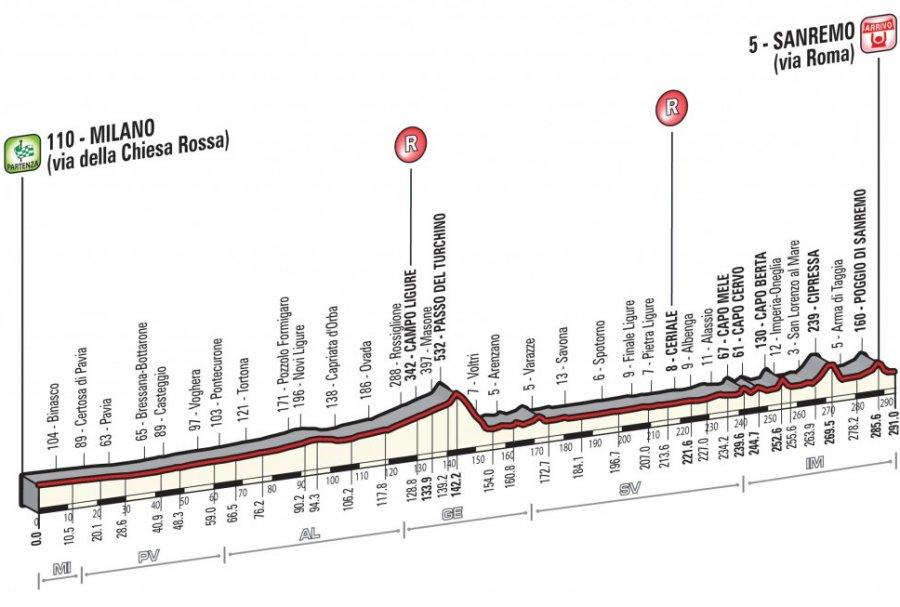 Milan San Remo Live