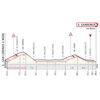 Milan-San Remo 2021: profile last 27 kilometres - source: milanosanremo.it