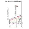 Milan-San Remo: profile of the Poggio - source: milanosanremo.it