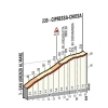 Milan-San Remo 2018: Details of the Cipressa - source: milanosanremo.it