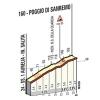 Milan - San Remo 2017: Details of the Poggio - source: milanosanremo.it