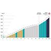 Mont Ventoux Dénivelé Challenge 2021: profile Mont Ventoux 1st ascent - source:denivelechallenges.com